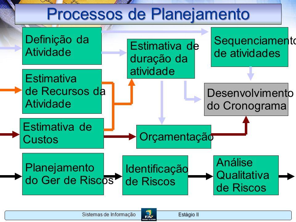 Estágio II Sistemas de Informação Processos de Planejamento Definição da Atividade Estimativa de duração da atividade Estimativa de Recursos da Ativid