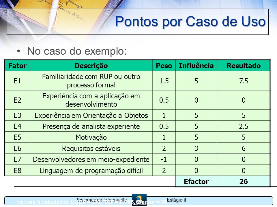 Estágio II Sistemas de Informação Pontos por Caso de Uso No caso do exemplo: FatorDescriçãoPesoInfluênciaResultado E1 Familiaridade com RUP ou outro p