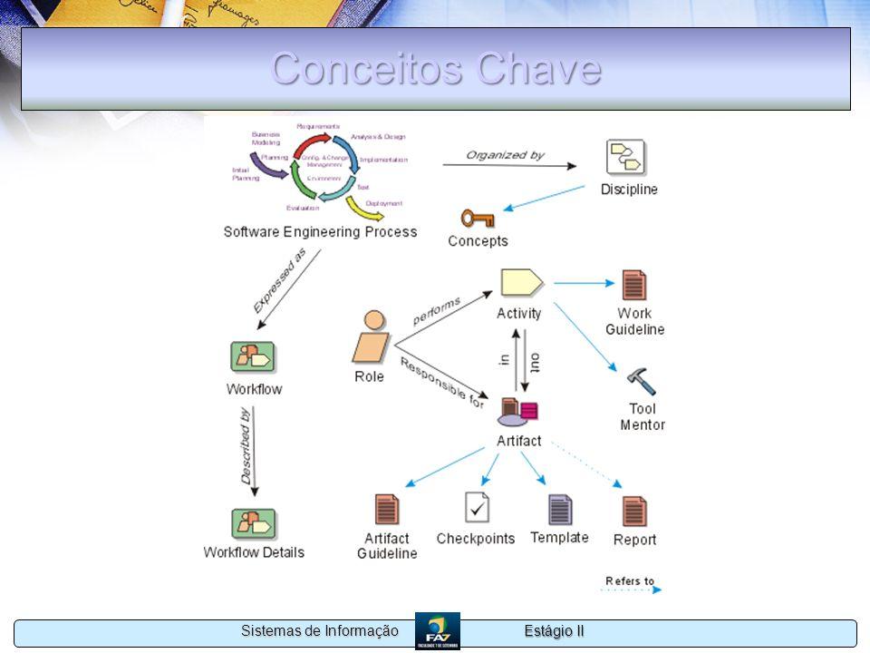 Estágio II Sistemas de Informação Conceitos Chave