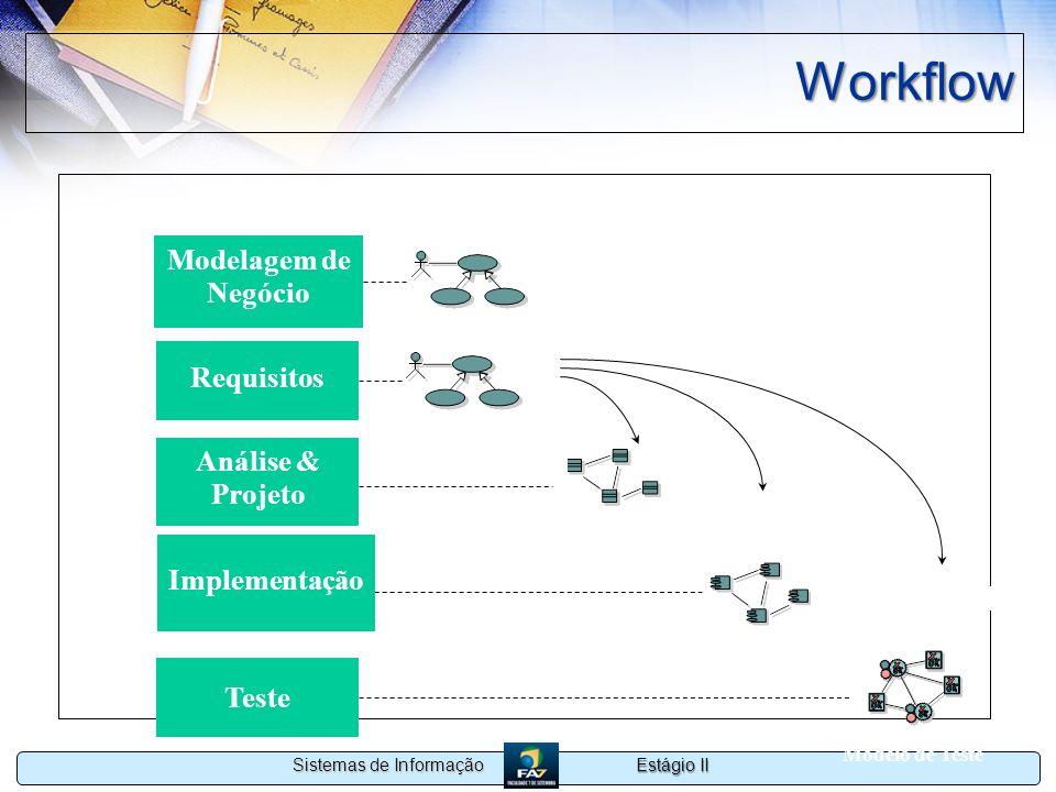 Estágio II Sistemas de Informação Workflow Modelo de Projeto Modelo de Implementação Modelo de Teste realizado pelo implementado pelo Requisitos Imple