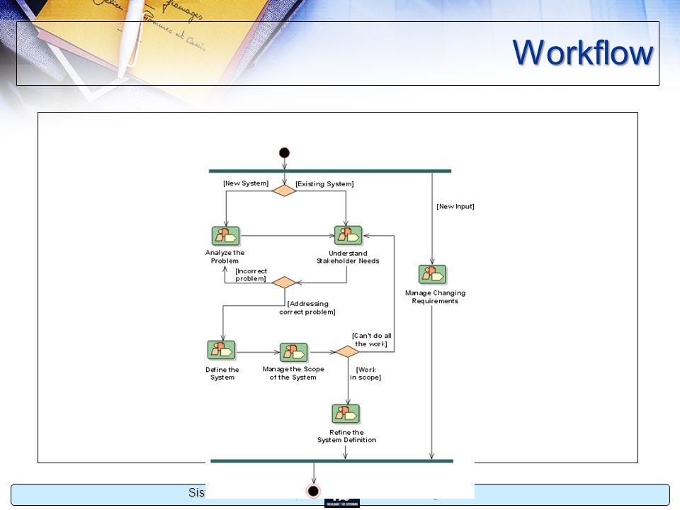 Estágio II Sistemas de Informação Workflow