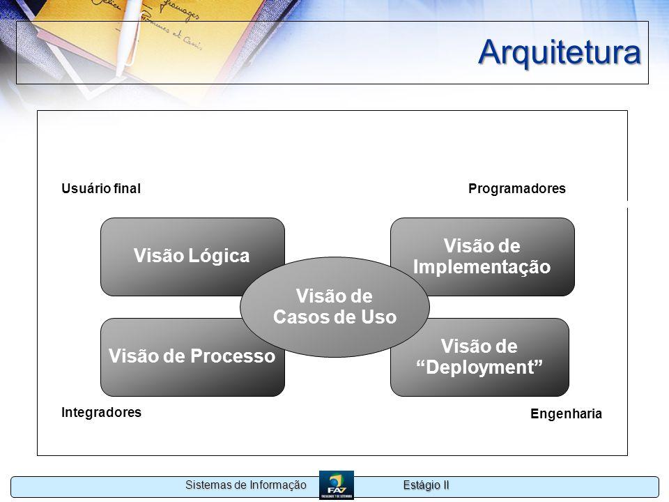 Estágio II Sistemas de Informação Arquitetura Visão Lógica Usuário final Funcionalidade Visão de Processo Visão de Implementação Visão de Deployment V