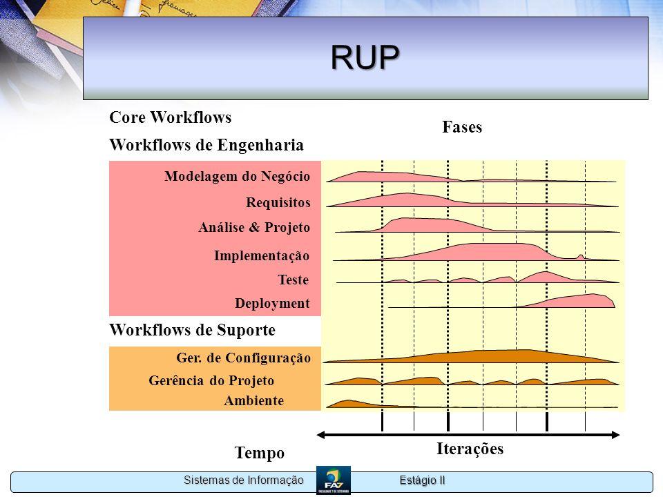 Estágio II Sistemas de Informação RUP Gerência do Projeto Ambiente Modelagem do Negócio Implementação Teste Análise & Projeto Preliminary Iteration(s)