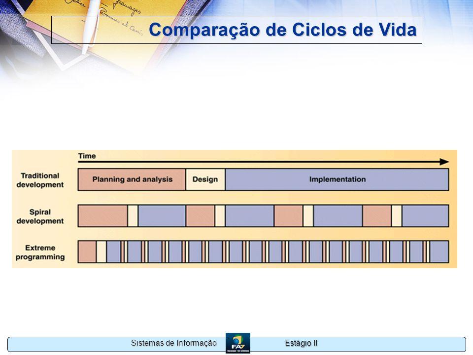Estágio II Sistemas de Informação Comparação de Ciclos de Vida Desenvolvimento Tradicional, Espiral, e XP