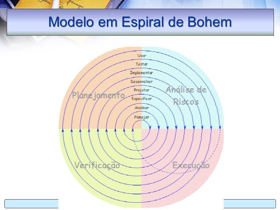 Estágio II Sistemas de Informação Profª Fairus Manfroi65 Modelo em Espiral de Bohem