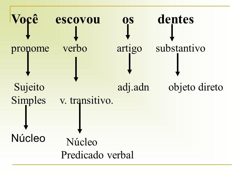 Você escovou osdentes pronome verbo artigo substantivo Sujeito adj.adn objeto direto Simples v.