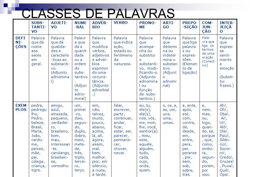 CLASSES DE PALAVRAS SUBS- TANTI- VO ADJETI- VO NUME -RAL ADVÉR- BIO VERBOPRONO- ME ARTI- GO PREPO -SIÇÃO COM- JUN- ÇÃO INTER- JEIÇÃ O DEFI NI- ÇÕES Pa