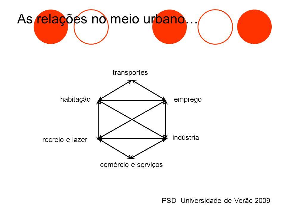As relações no meio urbano… transportes empregohabitação recreio e lazer comércio e serviços indústria PSD Universidade de Verão 2009