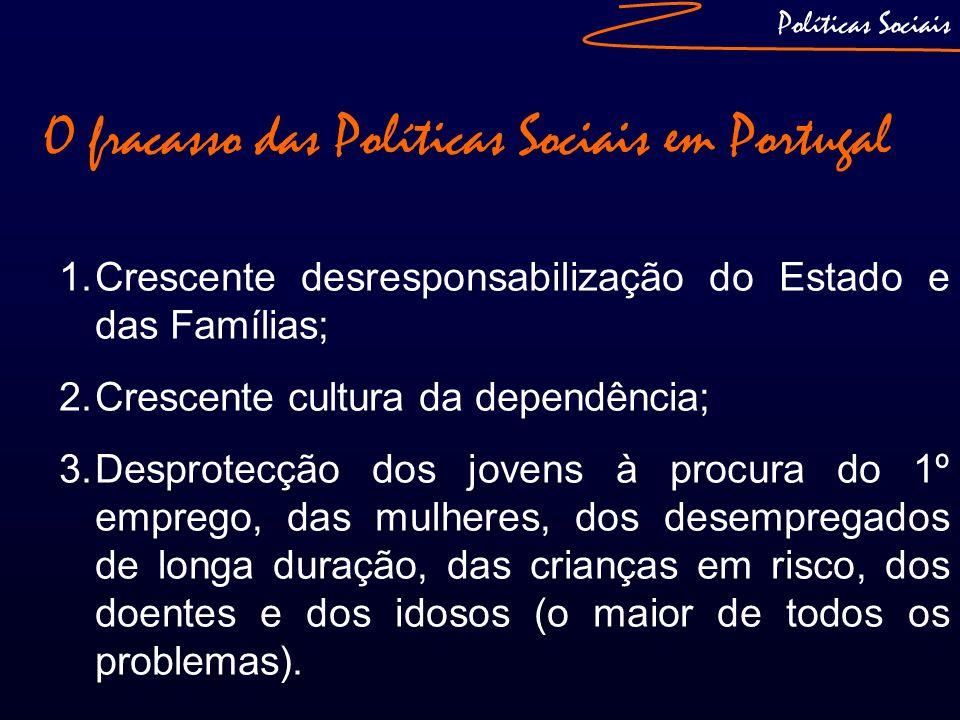 O fracasso das Políticas Sociais em Portugal 1.Crescente desresponsabilização do Estado e das Famílias; 2.Crescente cultura da dependência; 3.Desprote