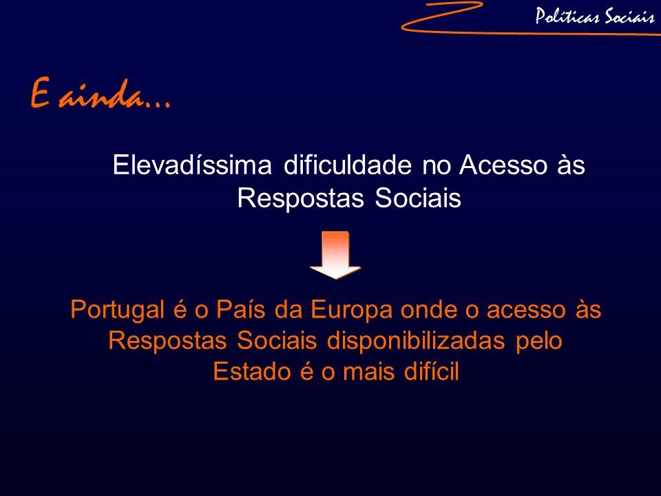E ainda… Elevadíssima dificuldade no Acesso às Respostas Sociais Políticas Sociais Portugal é o País da Europa onde o acesso às Respostas Sociais disp
