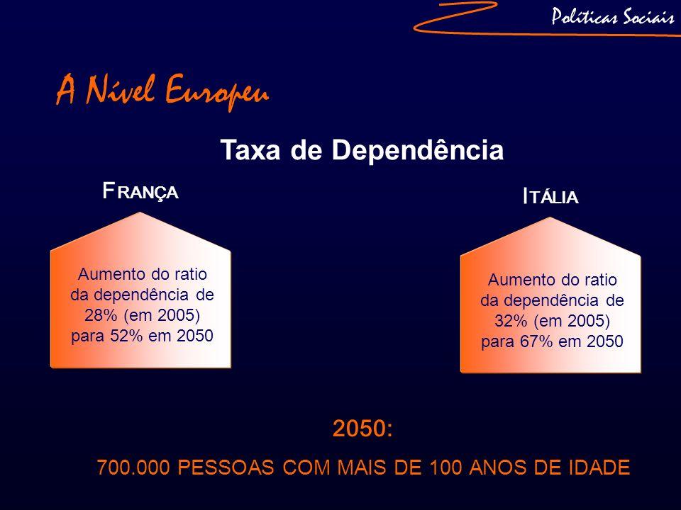 Políticas Sociais Taxa de Dependência A Nível Europeu I TÁLIA Aumento do ratio da dependência de 32% (em 2005) para 67% em 2050 F RANÇA Aumento do rat