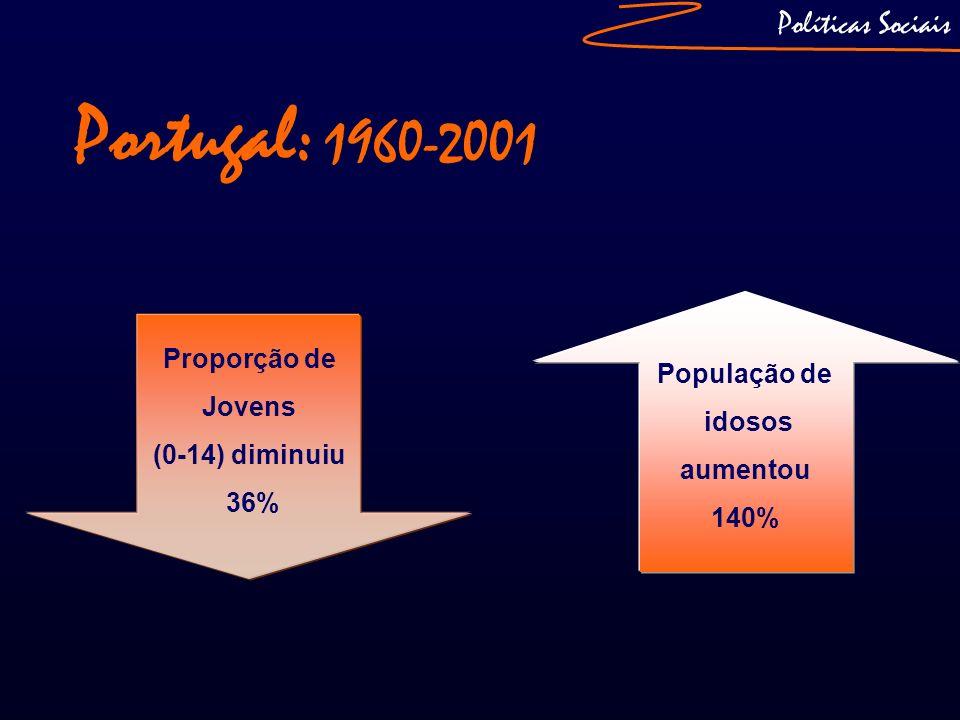 Políticas Sociais Índice de Envelhecimento (2008) Envelhecimento da População Idosa (1991-2007) 75 e mais anos: 2,7%8% 85 e mais anos: 0,4%1,7% Portugal: 115,5 Alentejo: 172,9 Castelo de Vide: 235,1