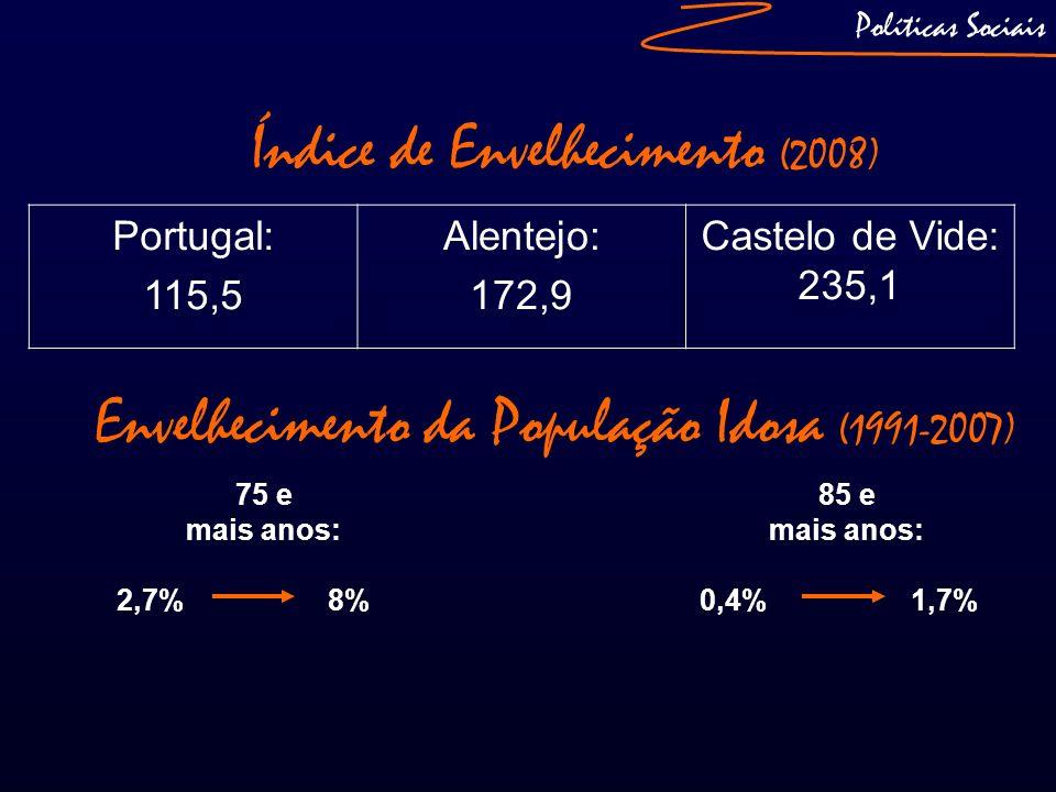 Políticas Sociais Índice de Envelhecimento (2008) Envelhecimento da População Idosa (1991-2007) 75 e mais anos: 2,7%8% 85 e mais anos: 0,4%1,7% Portug