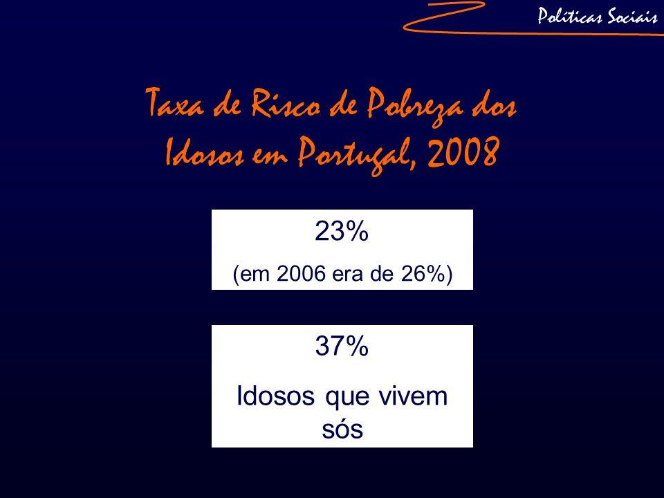Políticas Sociais Taxa de Risco de Pobreza dos Idosos em Portugal, 2008 23% (em 2006 era de 26%) 37% Idosos que vivem sós