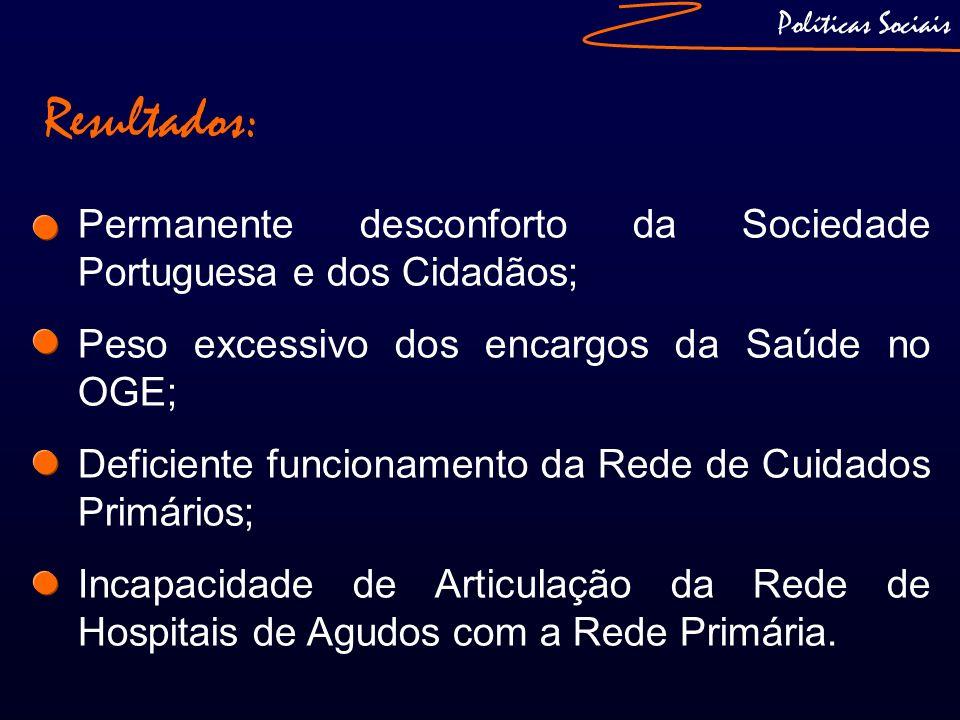 Políticas Sociais Resultados: Permanente desconforto da Sociedade Portuguesa e dos Cidadãos; Peso excessivo dos encargos da Saúde no OGE; Deficiente f