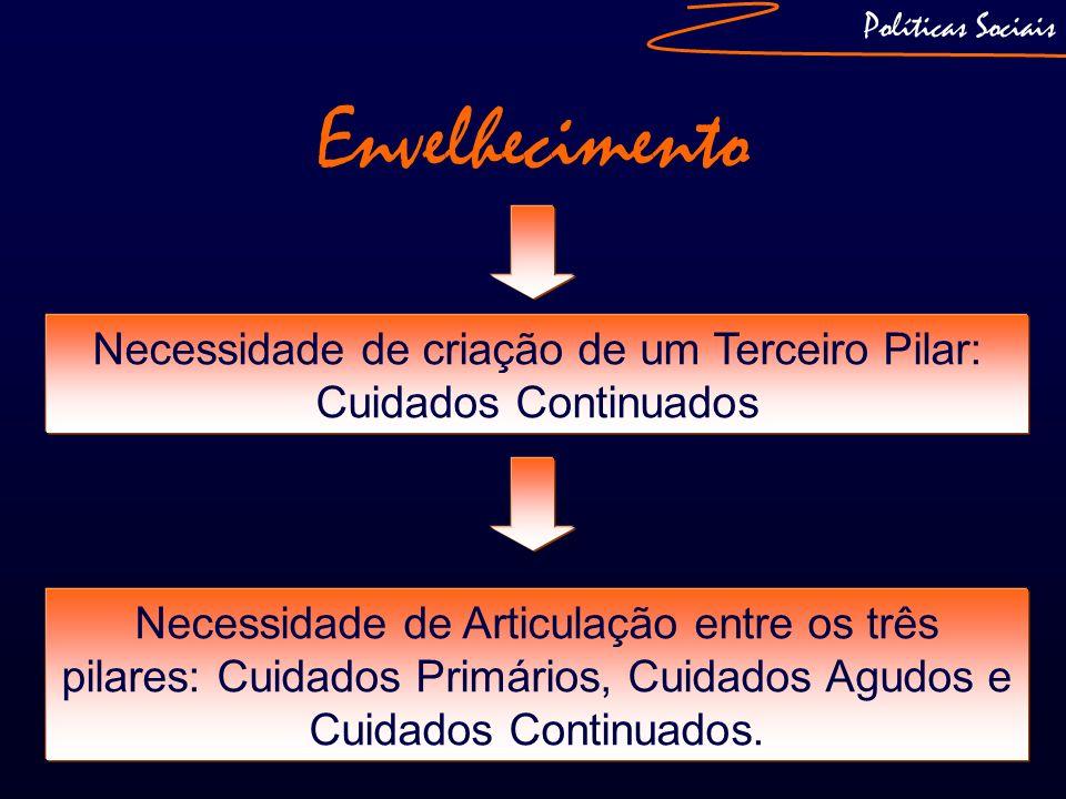 Políticas Sociais Necessidade de criação de um Terceiro Pilar: Cuidados Continuados Envelhecimento Necessidade de Articulação entre os três pilares: C