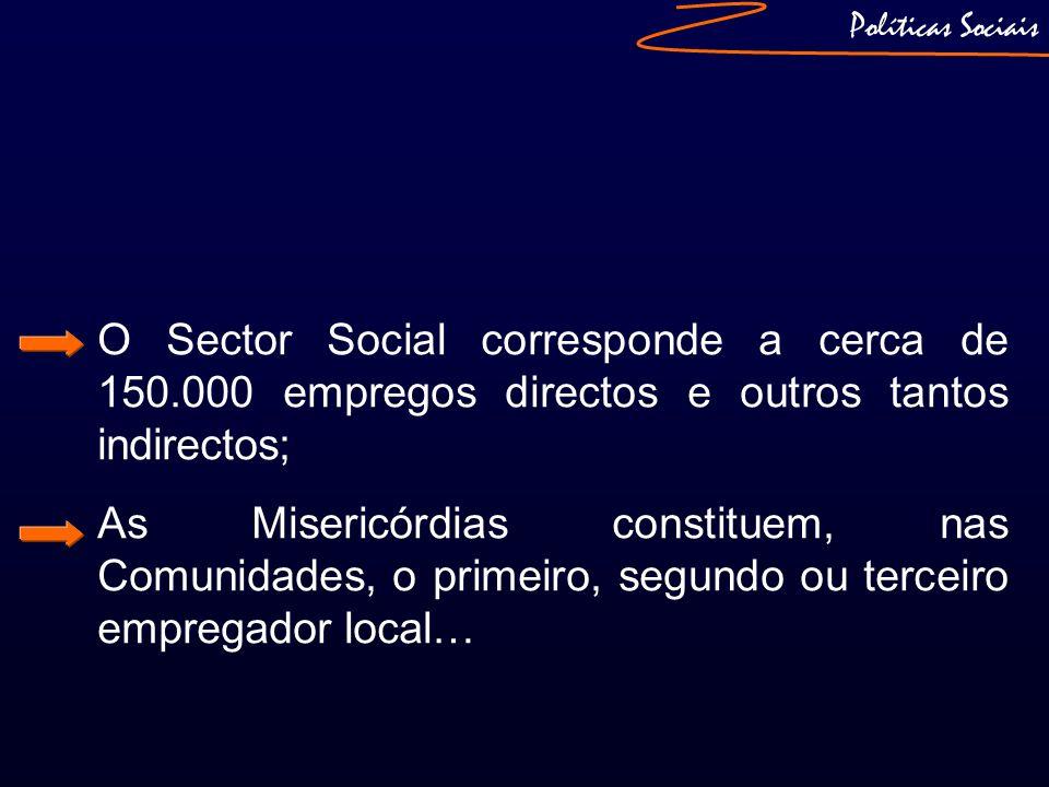 Políticas Sociais O Sector Social corresponde a cerca de 150.000 empregos directos e outros tantos indirectos; As Misericórdias constituem, nas Comuni