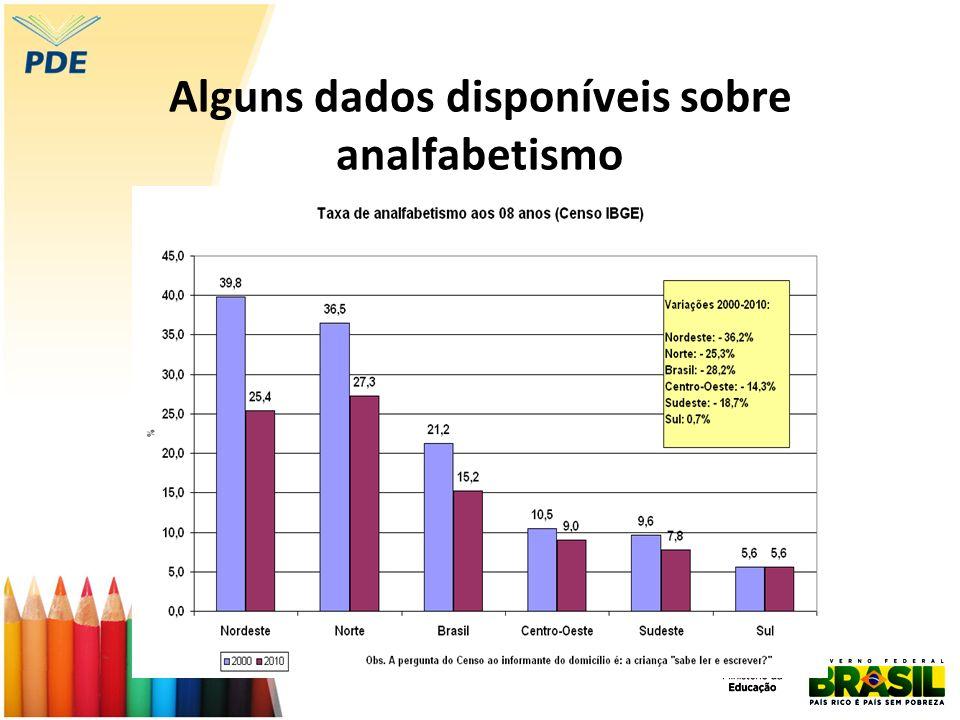 Alguns dados disponíveis sobre analfabetismo