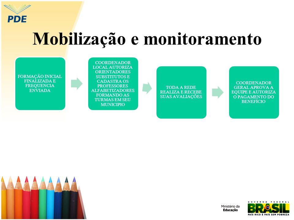 Mobilização e monitoramento FORMAÇÃO INICIAL FINALIZADA E FREQUENCIA ENVIADA COORDENADOR LOCAL AUTORIZA ORIENTADORES SUBSTITUTOS E CADASTRA OS PROFESS