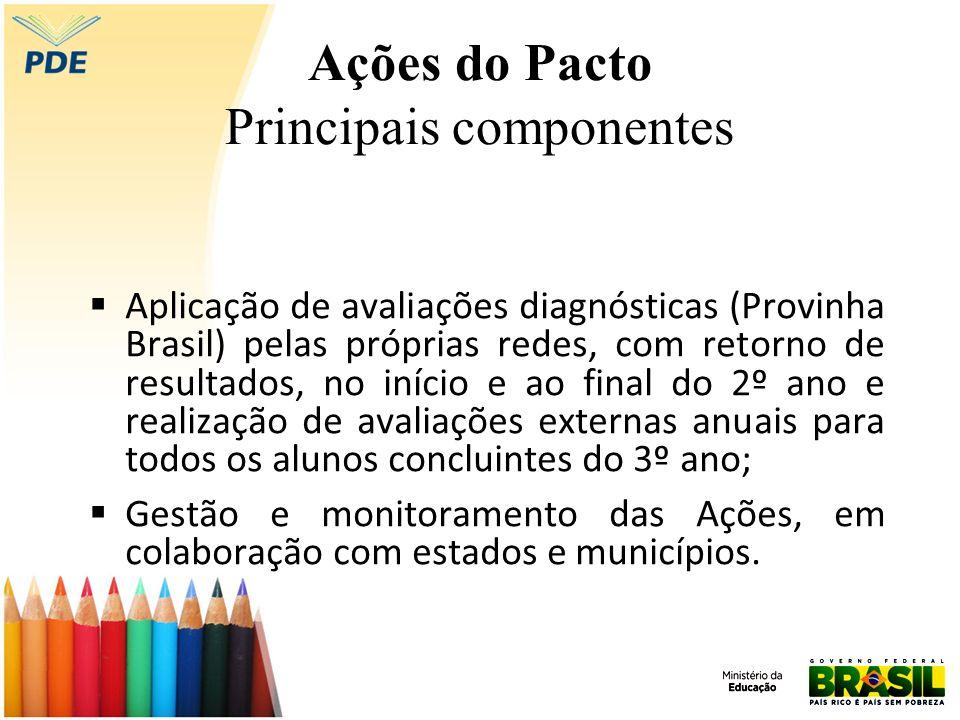 Ações do Pacto Principais componentes Aplicação de avaliações diagnósticas (Provinha Brasil) pelas próprias redes, com retorno de resultados, no iníci