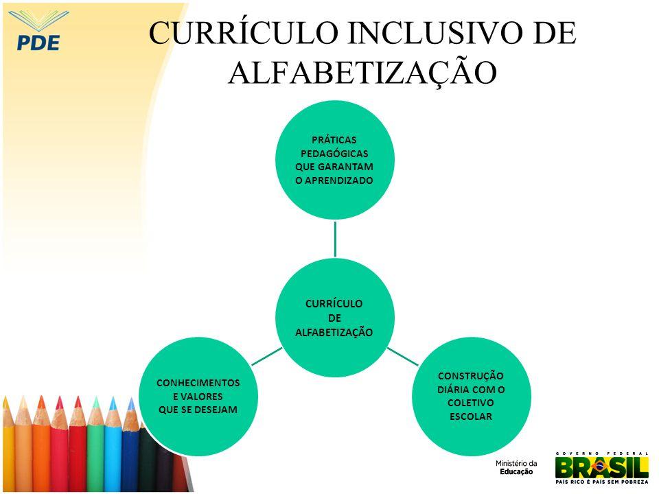 CURRÍCULO INCLUSIVO DE ALFABETIZAÇÃO CURRÍCULO DE ALFABETIZAÇÃO PRÁTICAS PEDAGÓGICAS QUE GARANTAM O APRENDIZADO CONSTRUÇÃO DIÁRIA COM O COLETIVO ESCOLAR CONHECIMENTOS E VALORES QUE SE DESEJAM