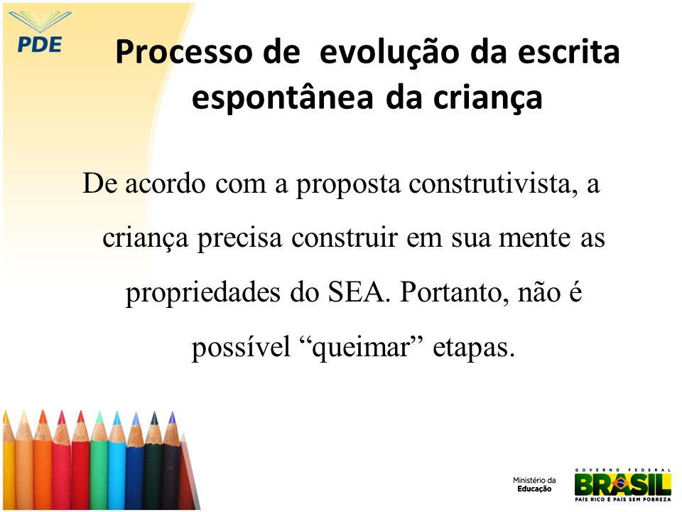Processo de evolução da escrita espontânea da criança De acordo com a proposta construtivista, a criança precisa construir em sua mente as propriedade