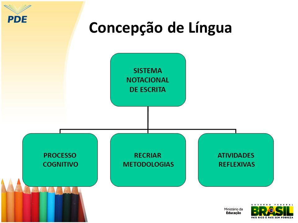 Concepção de Língua SISTEMA NOTACIONAL DE ESCRITA PROCESSO COGNITIVO RECRIAR METODOLOGIAS ATIVIDADES REFLEXIVAS