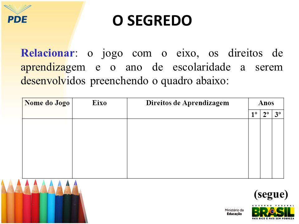 EIXO DA LEITURA Antecipar sentidos e ativar conhecimentos prévios relativos aos textos a serem lidos pelo professor ou pelas crianças.
