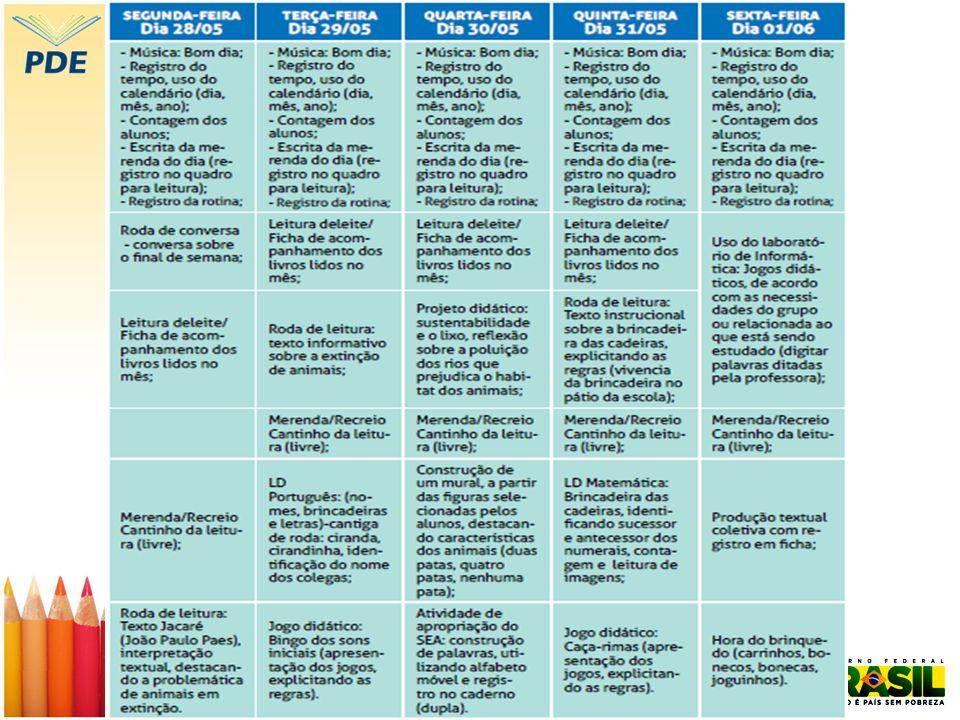 Concepções e reflexões – Unidades I e II O planejamento das atividades depende da atuação do professor (...) afirmam que o papel do educador no processo curricular é assim fundamental.