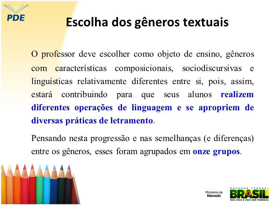 Escolha dos gêneros textuais O professor deve escolher como objeto de ensino, gêneros com características composicionais, sociodiscursivas e linguísti