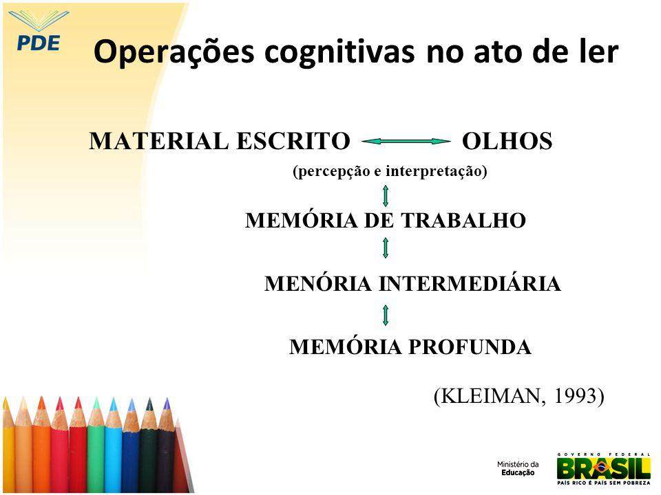 Operações cognitivas no ato de ler MATERIAL ESCRITO OLHOS (percepção e interpretação) MEMÓRIA DE TRABALHO MENÓRIA INTERMEDIÁRIA MEMÓRIA PROFUNDA (KLEI