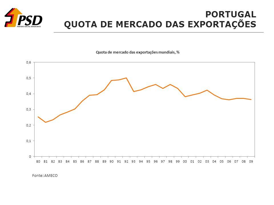 PORTUGAL QUOTA DE MERCADO DAS EXPORTAÇÕES