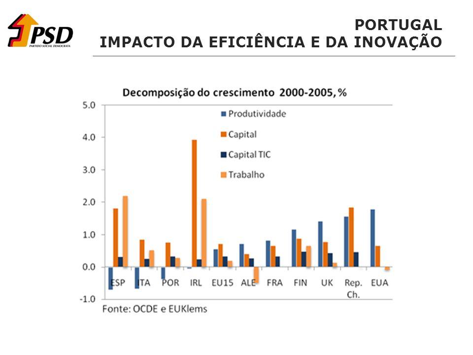 PORTUGAL IMPACTO DA EFICIÊNCIA E DA INOVAÇÃO