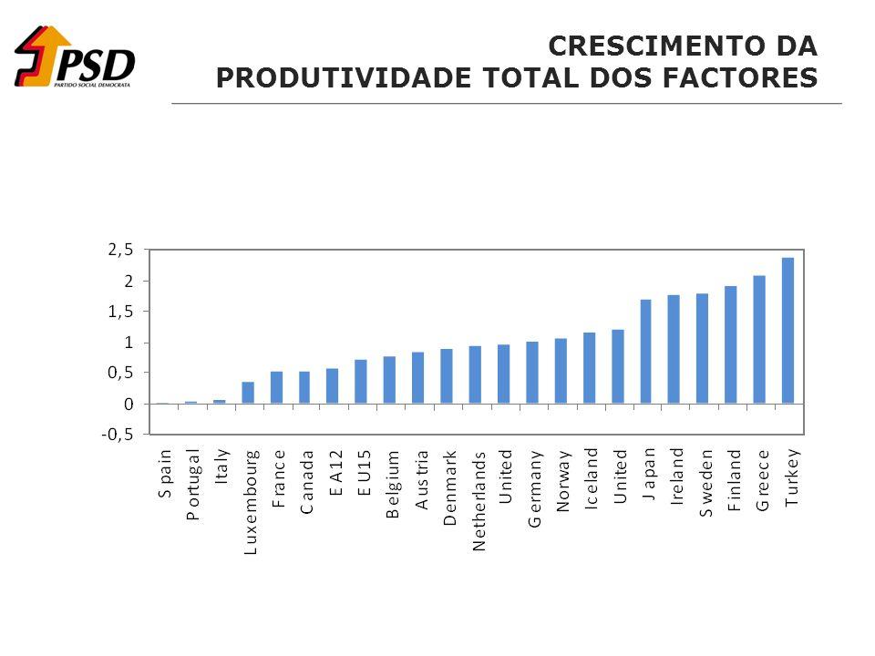 CRESCIMENTO DA PRODUTIVIDADE TOTAL DOS FACTORES