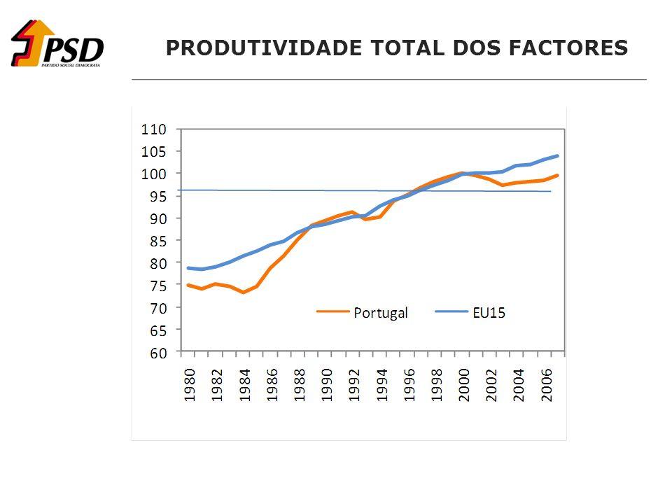 PRODUTIVIDADE TOTAL DOS FACTORES