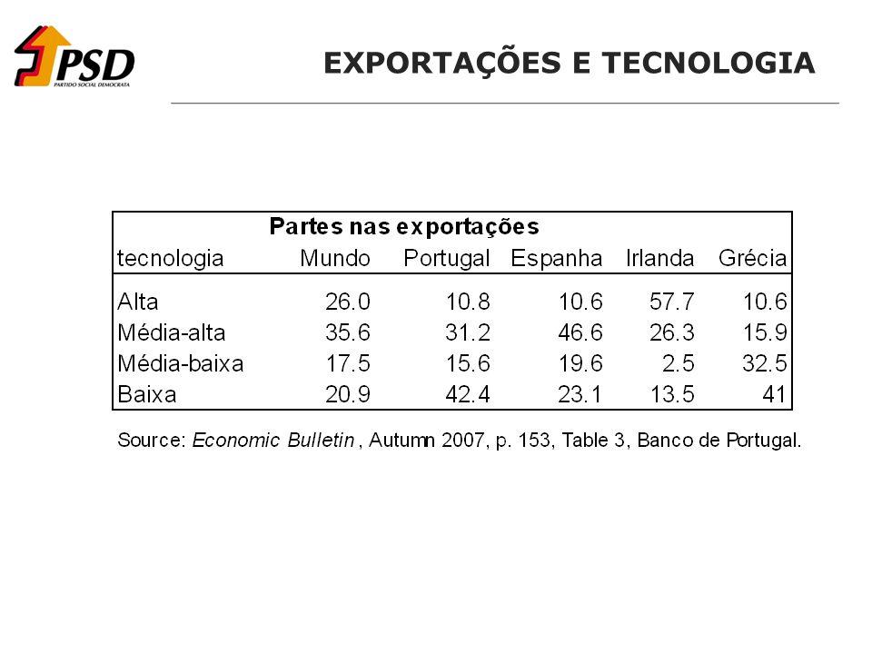 EXPORTAÇÕES E TECNOLOGIA