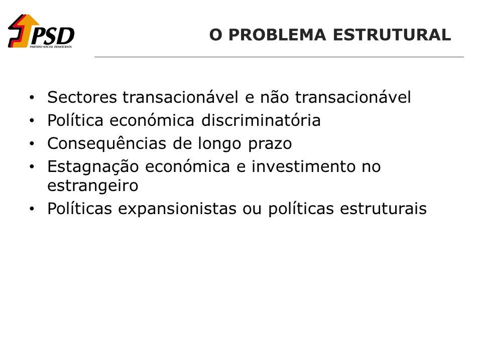 O PROBLEMA ESTRUTURAL Sectores transacionável e não transacionável Política económica discriminatória Consequências de longo prazo Estagnação económica e investimento no estrangeiro Políticas expansionistas ou políticas estruturais