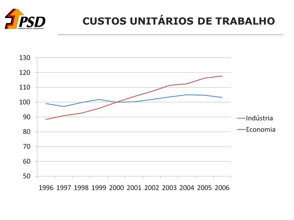 CUSTOS UNITÁRIOS DE TRABALHO