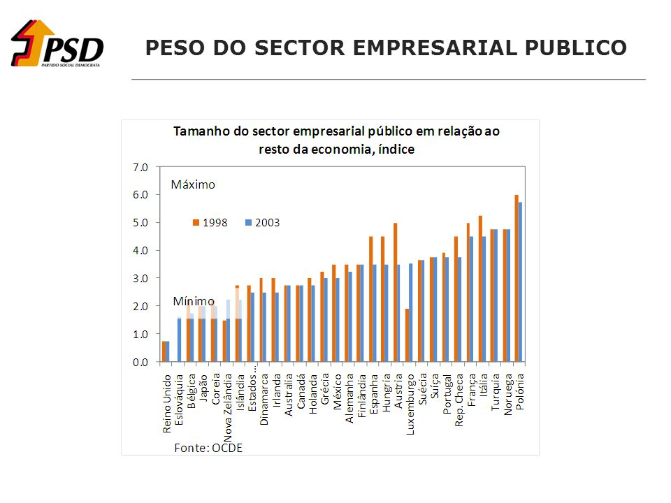 PESO DO SECTOR EMPRESARIAL PUBLICO