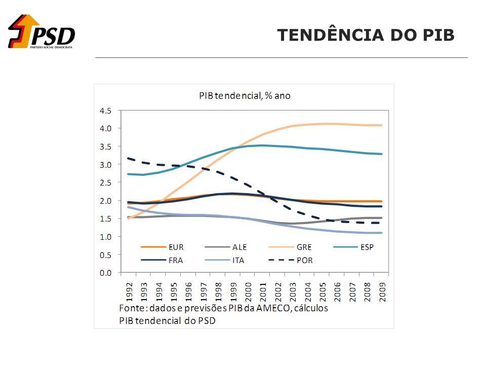 TENDÊNCIA DO PIB