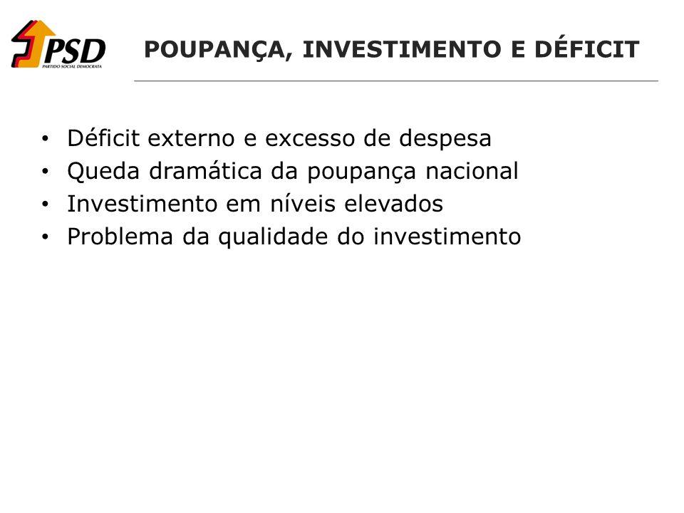 POUPANÇA, INVESTIMENTO E DÉFICIT Déficit externo e excesso de despesa Queda dramática da poupança nacional Investimento em níveis elevados Problema da qualidade do investimento
