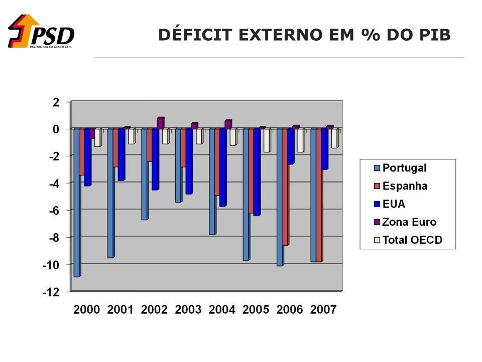 DÉFICIT EXTERNO EM % DO PIB