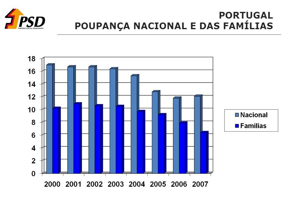 PORTUGAL POUPANÇA NACIONAL E DAS FAMÍLIAS