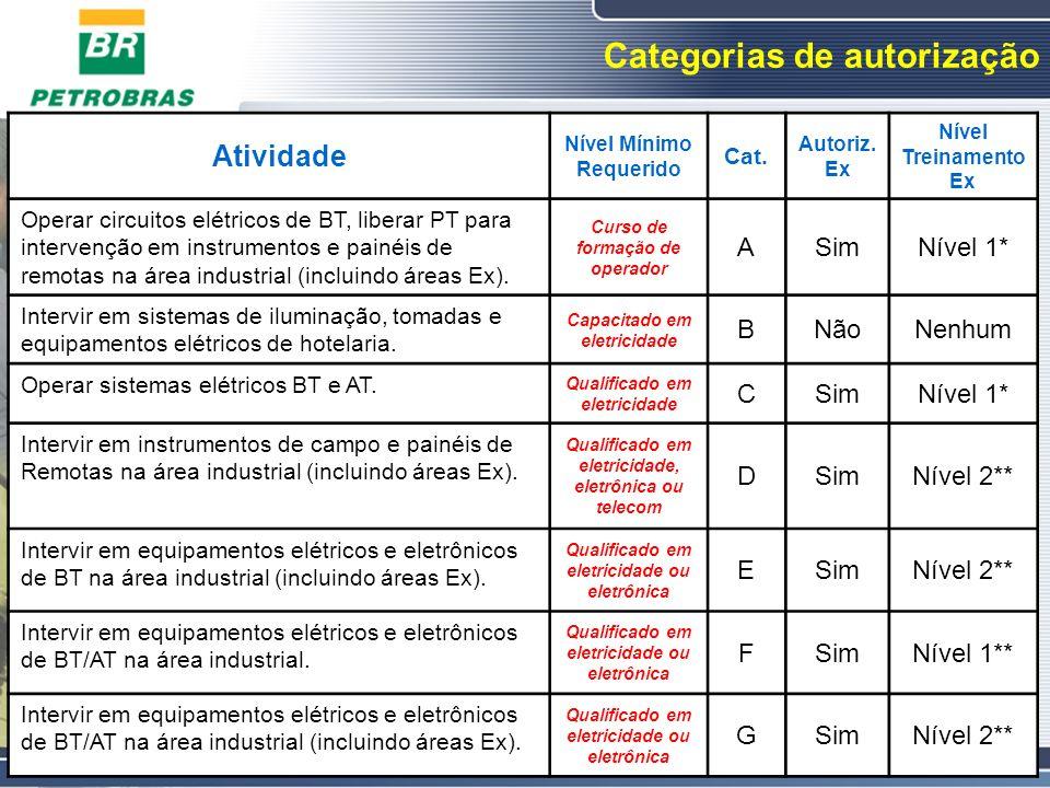 Categorias de autorização Atividade Nível Mínimo Requerido Cat. Autoriz. Ex Nível Treinamento Ex Operar circuitos elétricos de BT, liberar PT para int