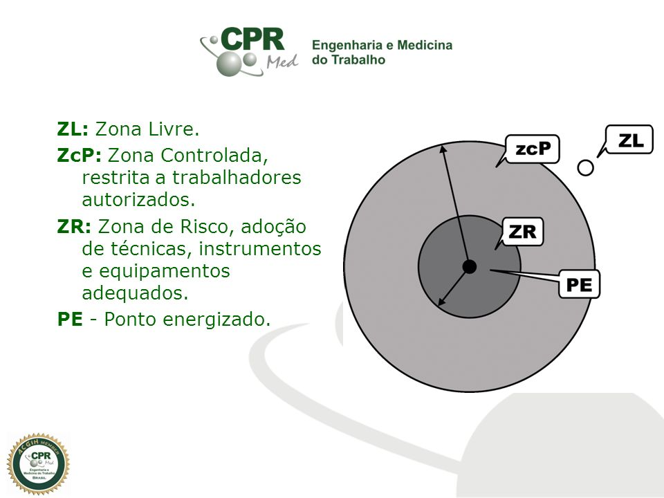 ZL: Zona Livre. ZcP: Zona Controlada, restrita a trabalhadores autorizados. ZR: Zona de Risco, adoção de técnicas, instrumentos e equipamentos adequad