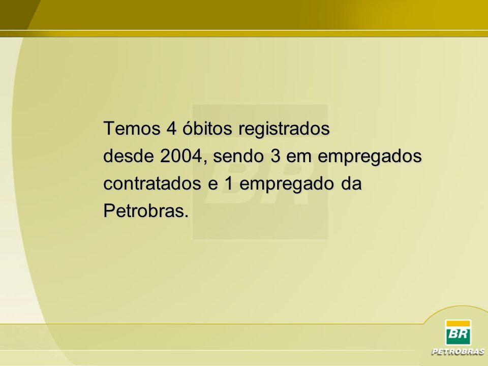 Temos 4 óbitos registrados desde 2004, sendo 3 em empregados contratados e 1 empregado da Petrobras.