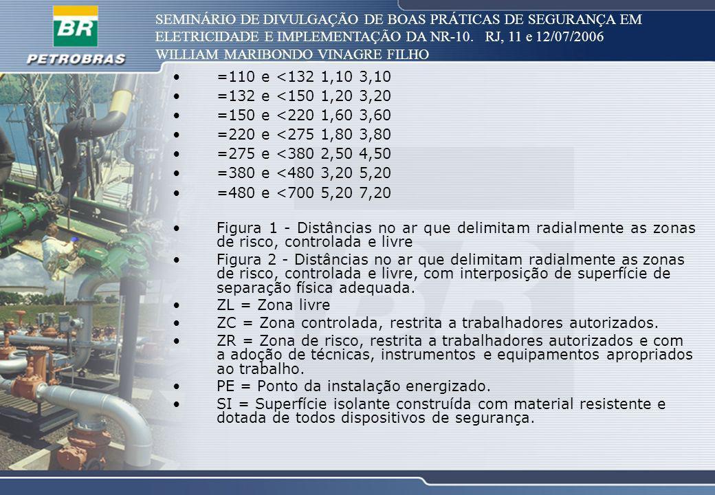 SEMINÁRIO DE DIVULGAÇÃO DE BOAS PRÁTICAS DE SEGURANÇA EM ELETRICIDADE E IMPLEMENTAÇÃO DA NR-10. RJ, 11 e 12/07/2006 WILLIAM MARIBONDO VINAGRE FILHO =1