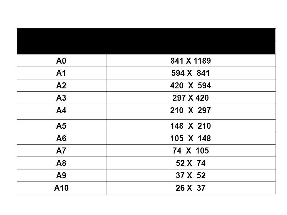 Medidas externas da série formato A Nº do formatoMEDIDAS (MM) A0841 X 1189 A1594 X 841 A2420 X 594 A3297 X 420 A4210 X 297 A5148 X 210 A6105 X 148 A77