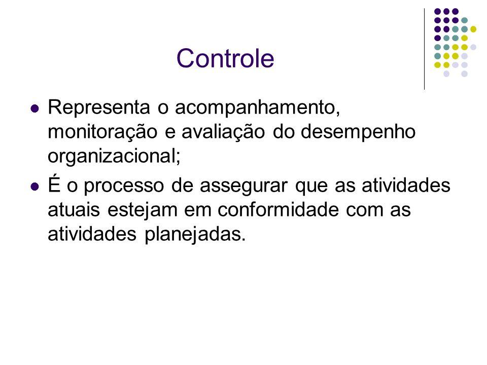 Controle Representa o acompanhamento, monitoração e avaliação do desempenho organizacional; É o processo de assegurar que as atividades atuais estejam