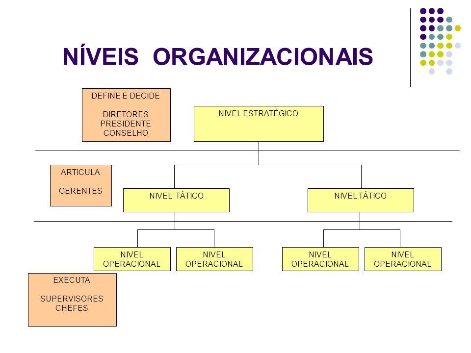 NÍVEIS ORGANIZACIONAIS NIVEL ESTRATÉGICO NIVEL TÁTICO NIVEL OPERACIONAL DEFINE E DECIDE DIRETORES PRESIDENTE CONSELHO ARTICULA GERENTES EXECUTA SUPERV
